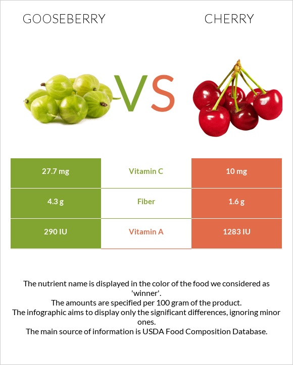 Gooseberry vs Cherry infographic