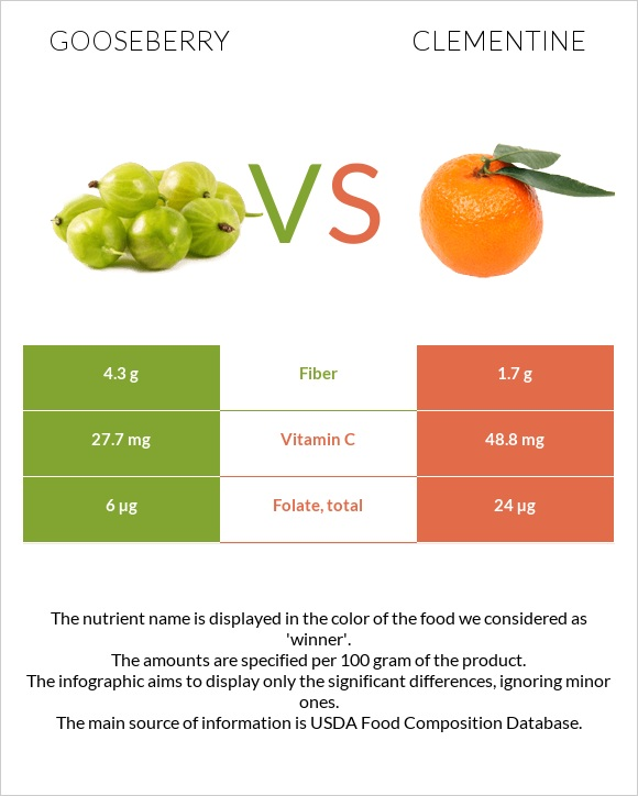 Gooseberry vs Clementine infographic