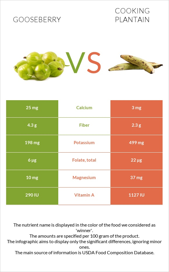 Gooseberry vs Cooking plantain infographic