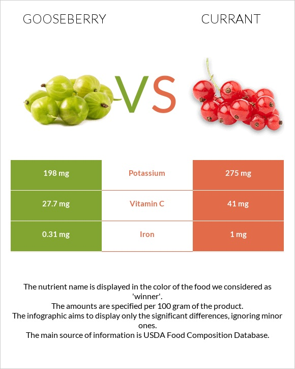 Gooseberry vs Currant infographic