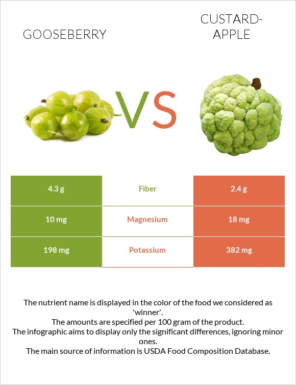 Gooseberry vs Custard-apple infographic