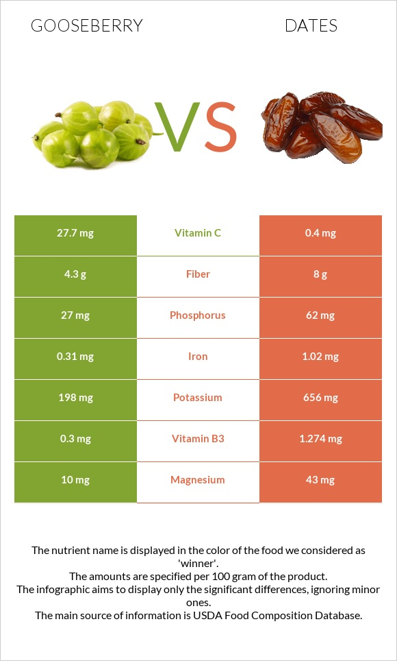 Gooseberry vs Date palm infographic