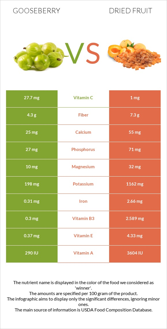 Gooseberry vs Dried fruit infographic