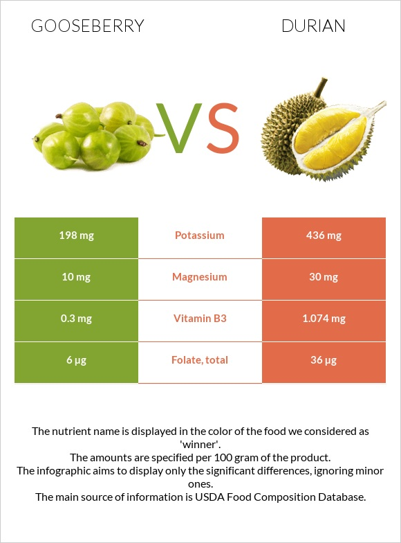 Gooseberry vs Durian infographic