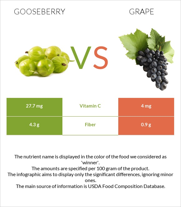 Gooseberry vs Grape infographic