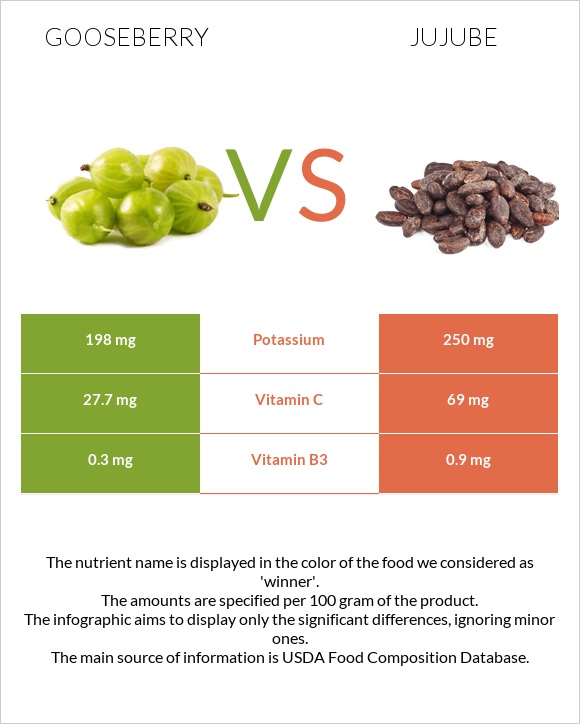 Gooseberry vs Jujube infographic