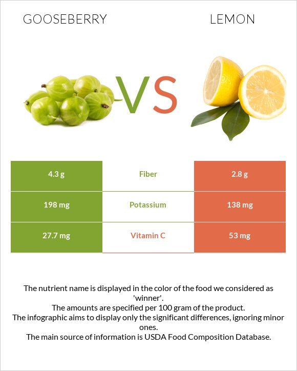 Gooseberry vs Lemon infographic