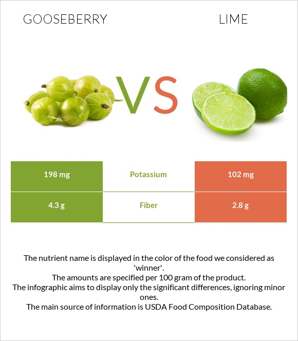 Gooseberry vs Lime infographic