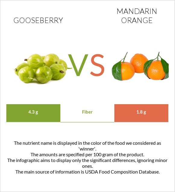 Gooseberry vs Mandarin orange infographic