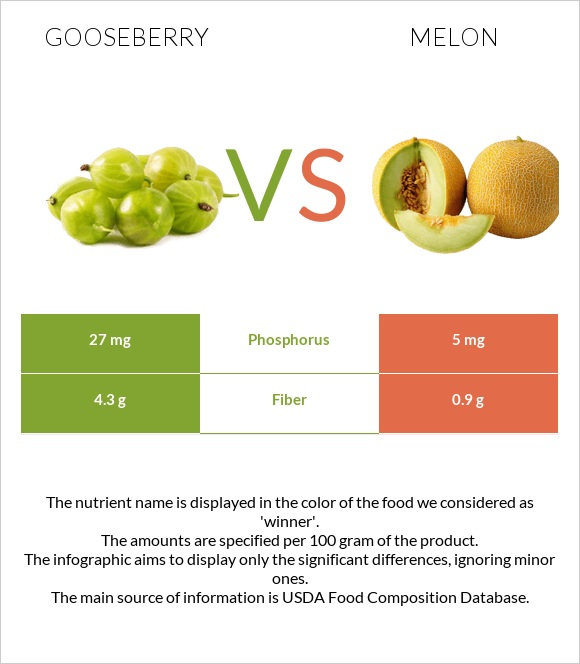 Gooseberry vs Melon infographic