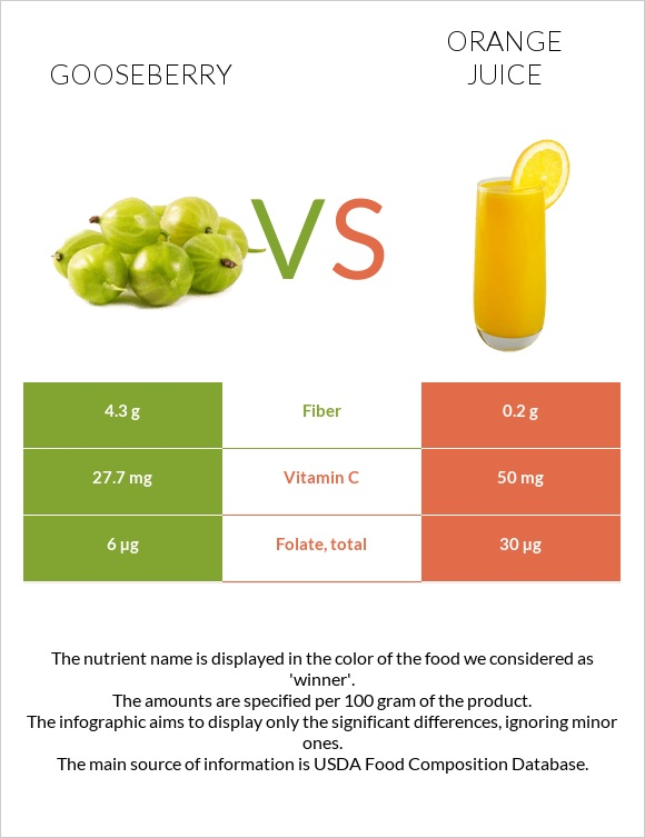Gooseberry vs Orange juice infographic