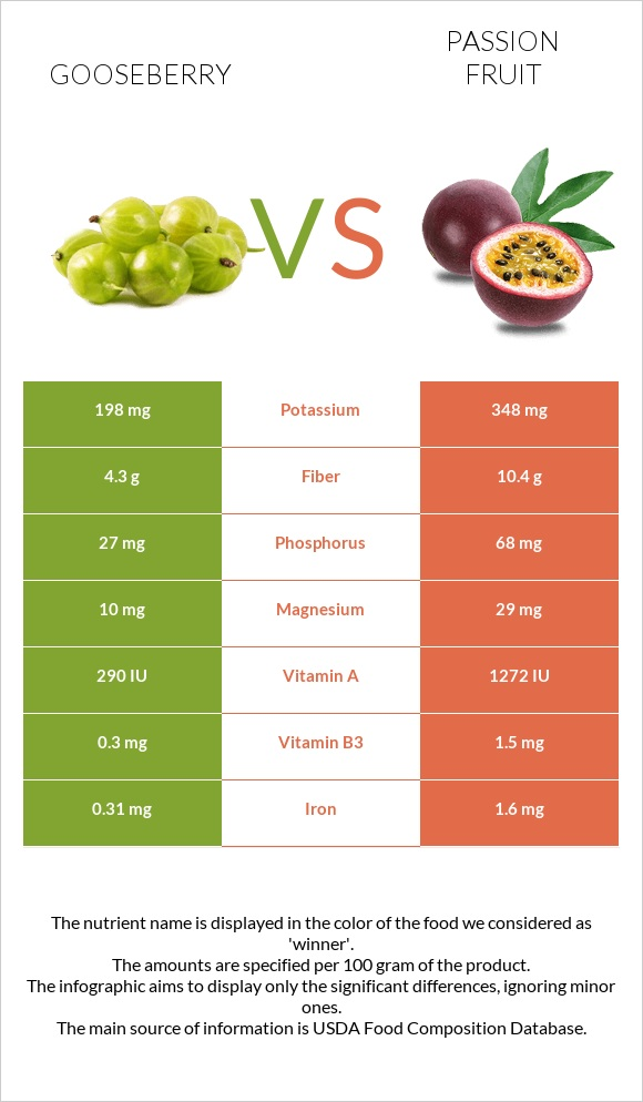 Gooseberry vs Passion fruit infographic