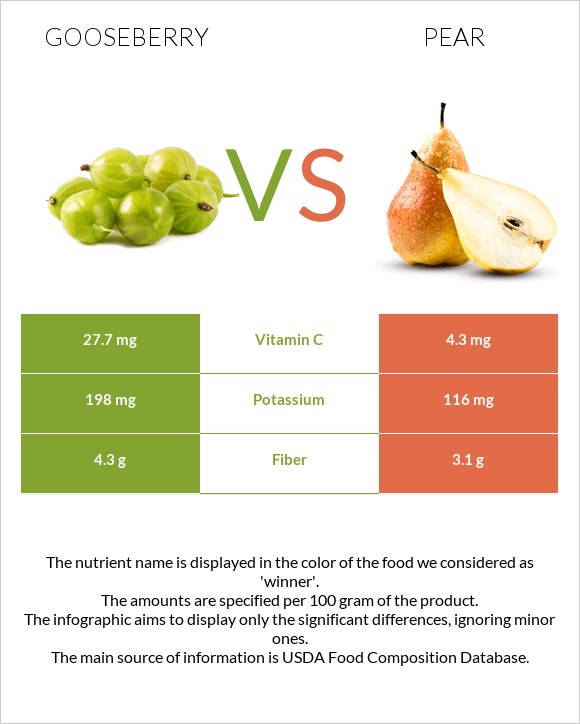 Gooseberry vs Pear infographic