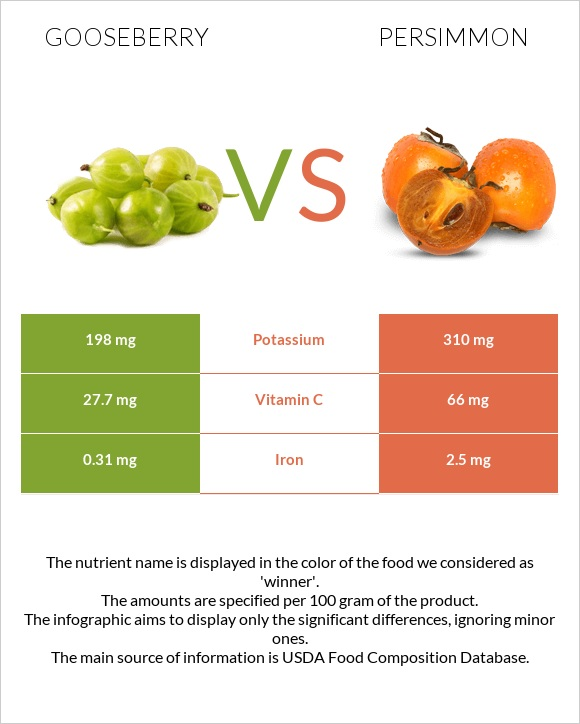Gooseberry vs Persimmon infographic