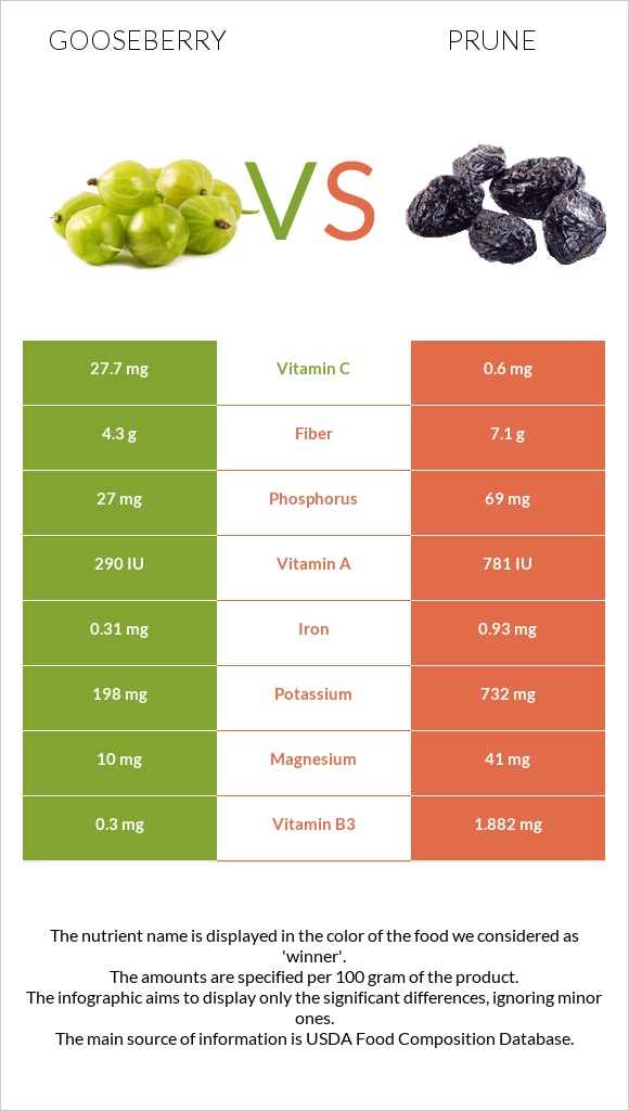 Gooseberry vs Prune infographic
