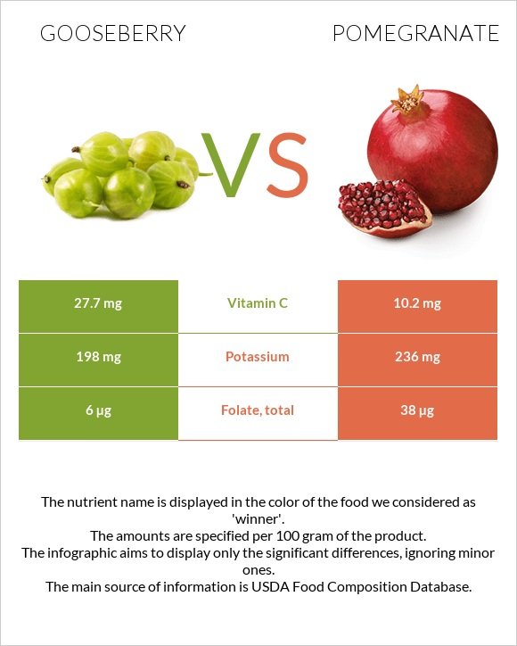 Gooseberry vs Pomegranate infographic