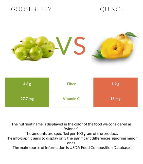 Gooseberry vs Quince infographic