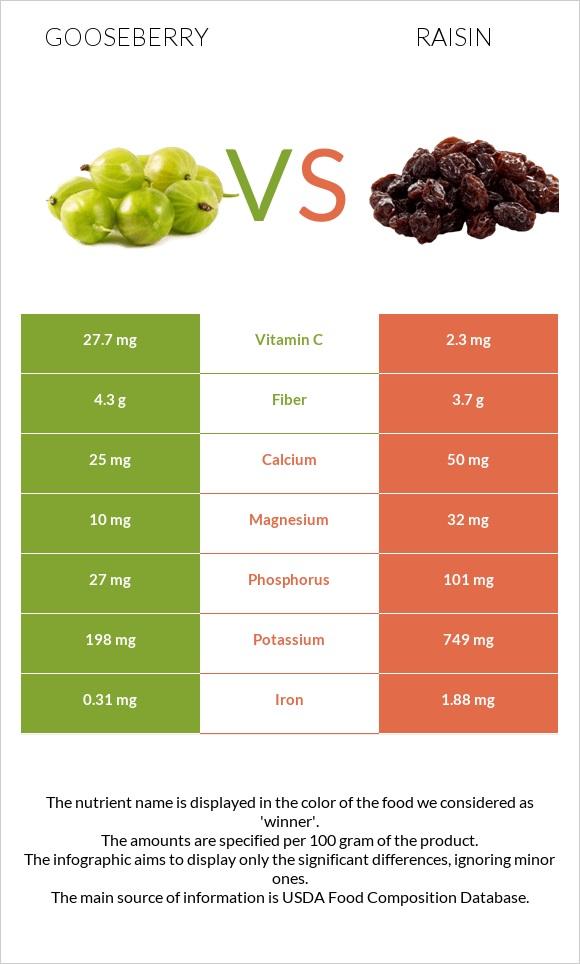 Gooseberry vs Raisin infographic