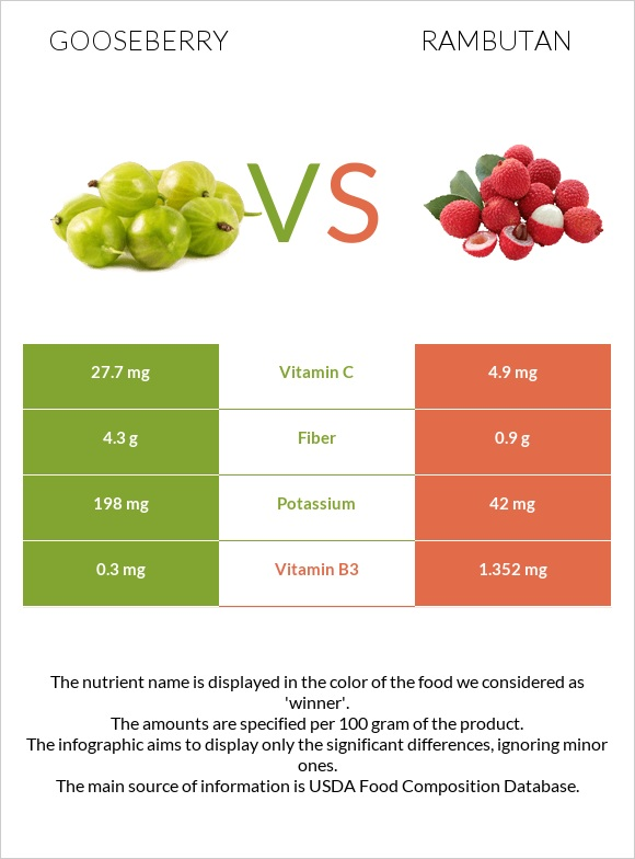 Gooseberry vs Rambutan infographic
