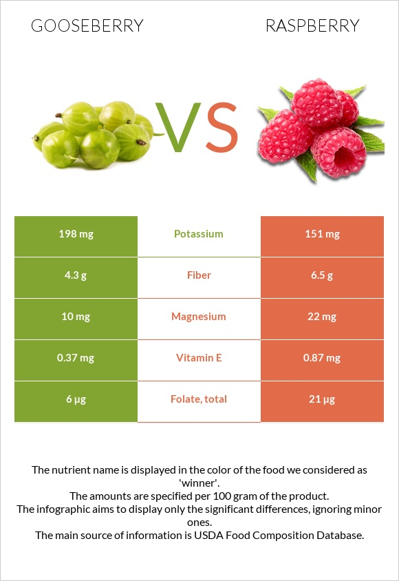 Gooseberry vs Raspberry infographic