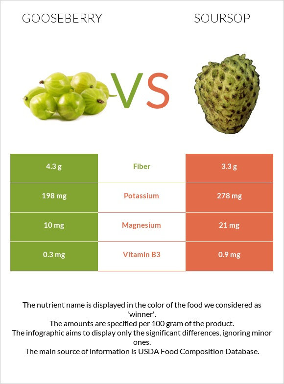 Gooseberry vs Soursop infographic