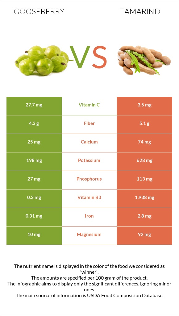 Gooseberry vs Tamarind infographic