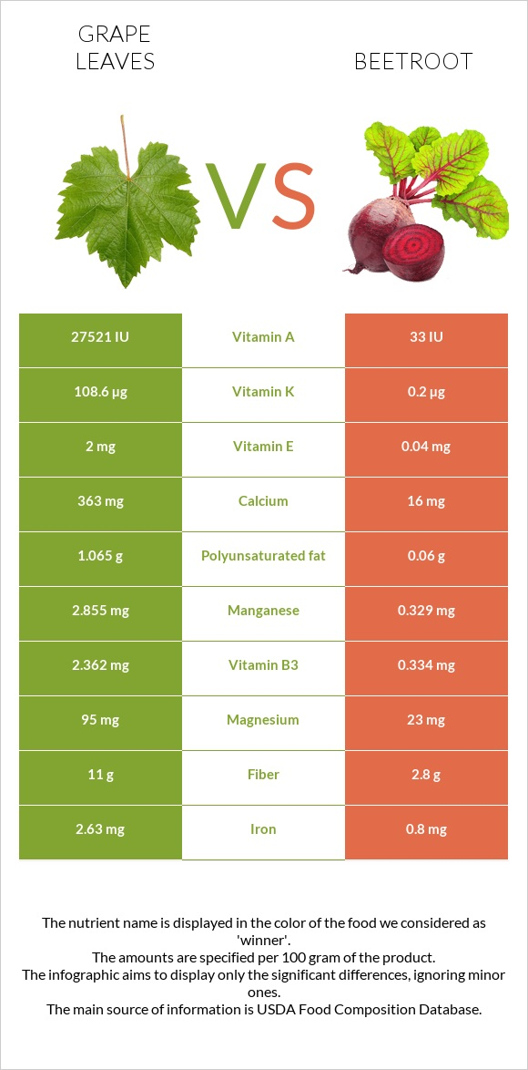 Grape leaves vs Beetroot infographic