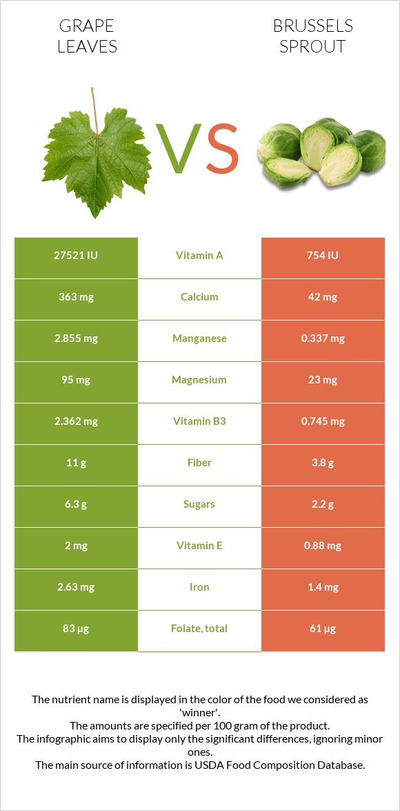 Grape leaves vs Brussels sprout infographic
