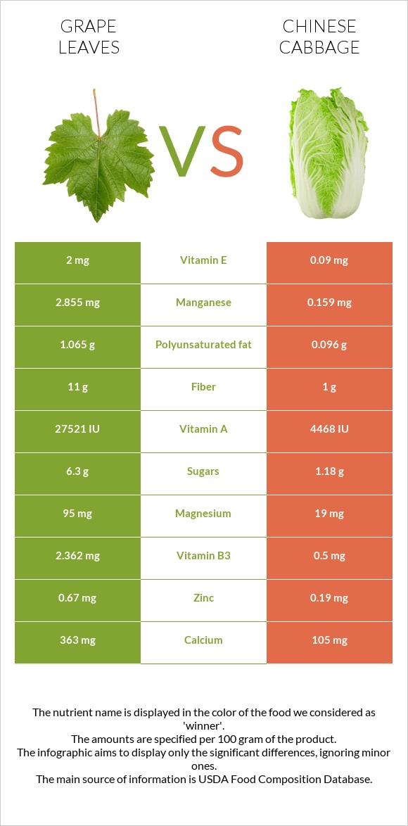 Grape leaves vs Chinese cabbage infographic