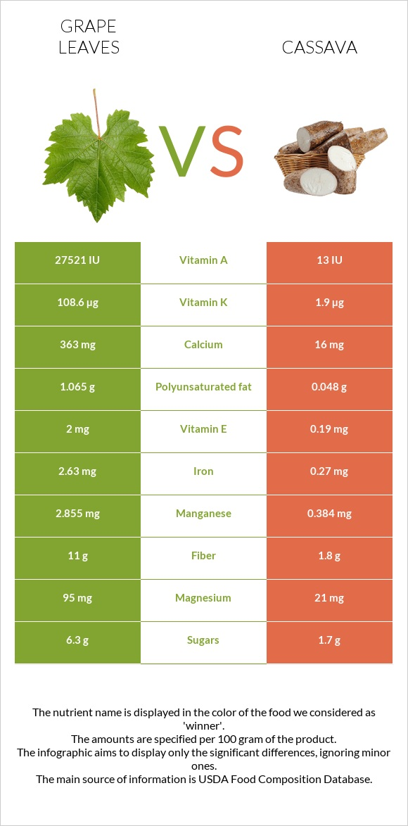 Grape leaves vs Cassava infographic