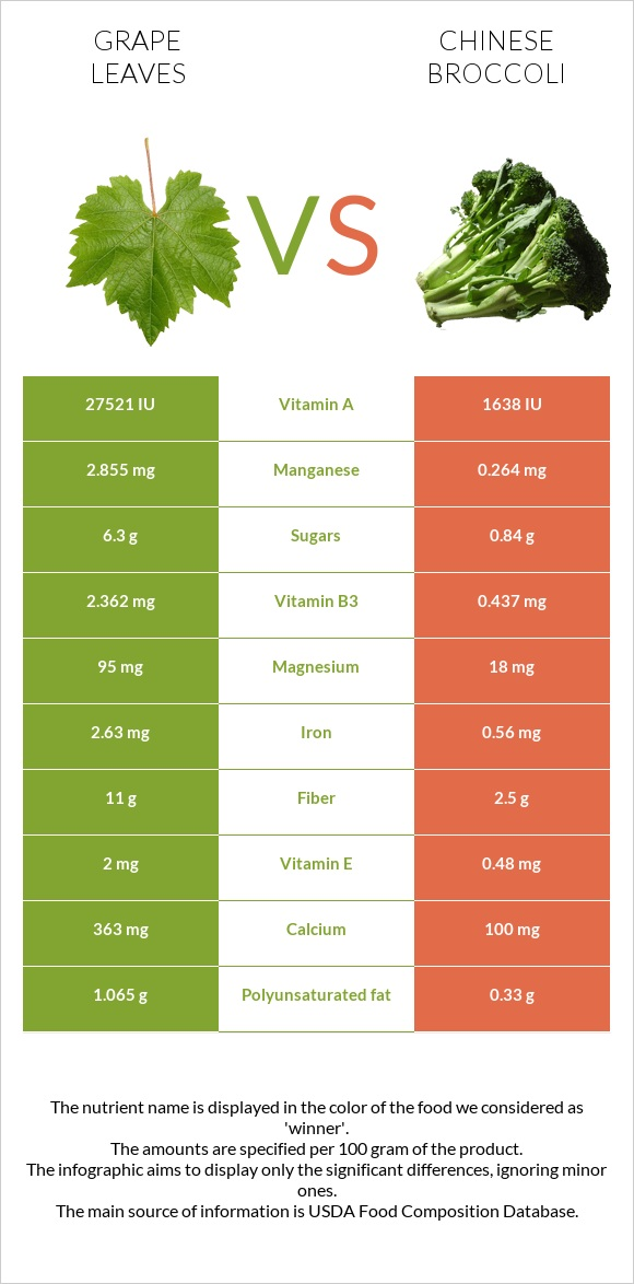 Grape leaves vs Chinese broccoli infographic