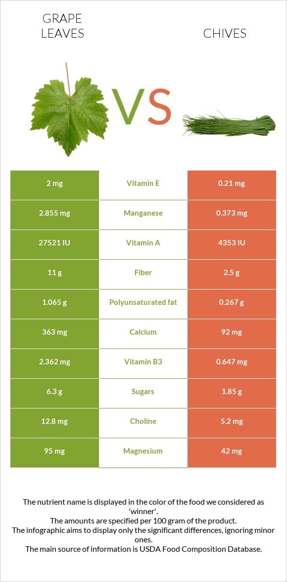 Grape leaves vs Chives infographic