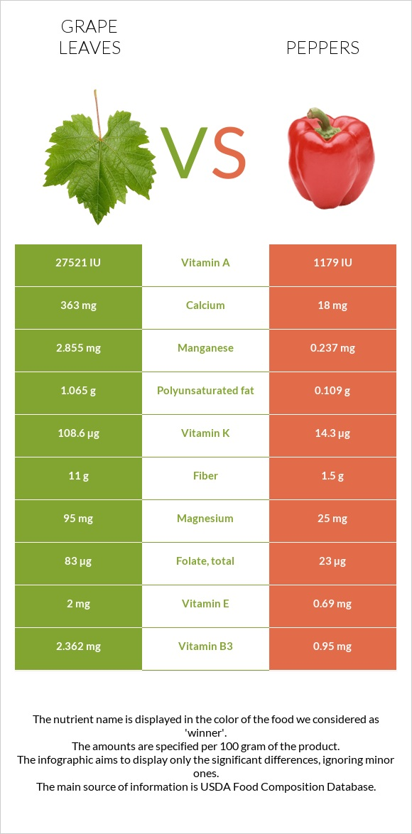 Grape leaves vs Peppers infographic