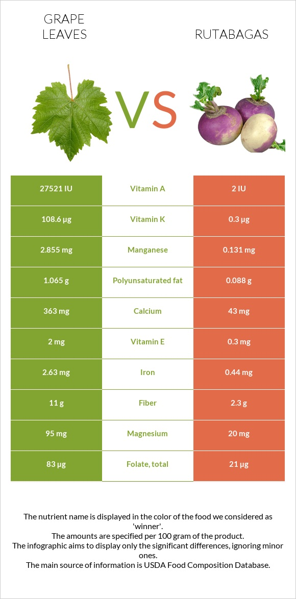 Grape leaves vs Rutabagas infographic
