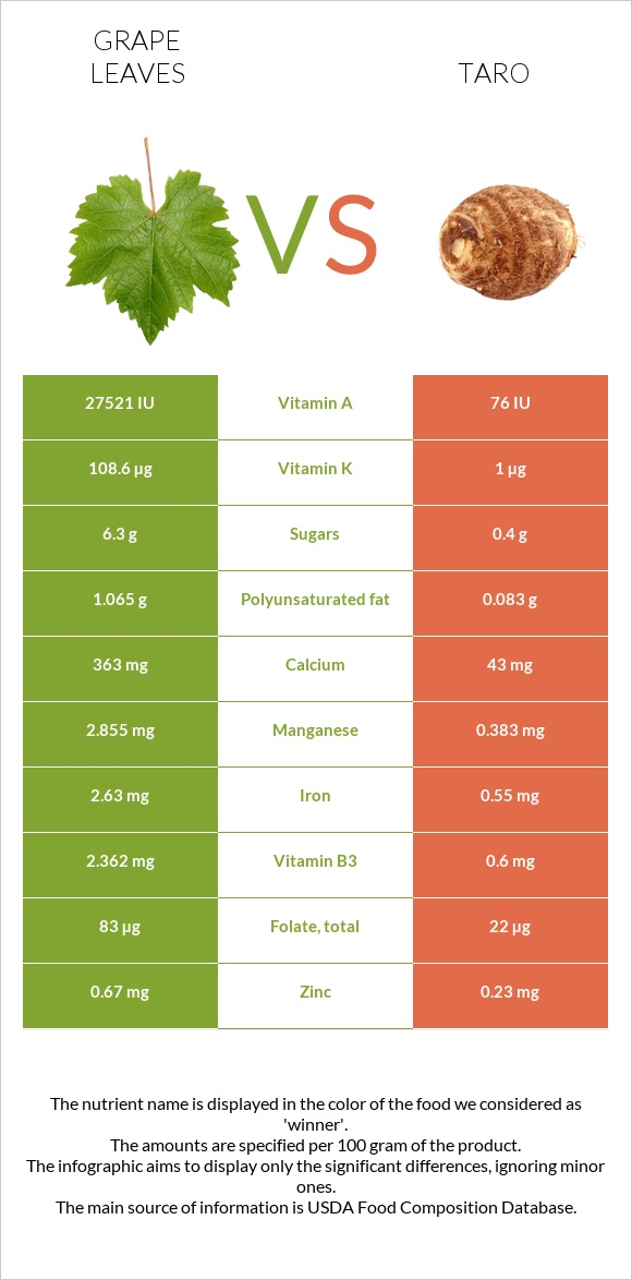 Grape leaves vs Taro infographic