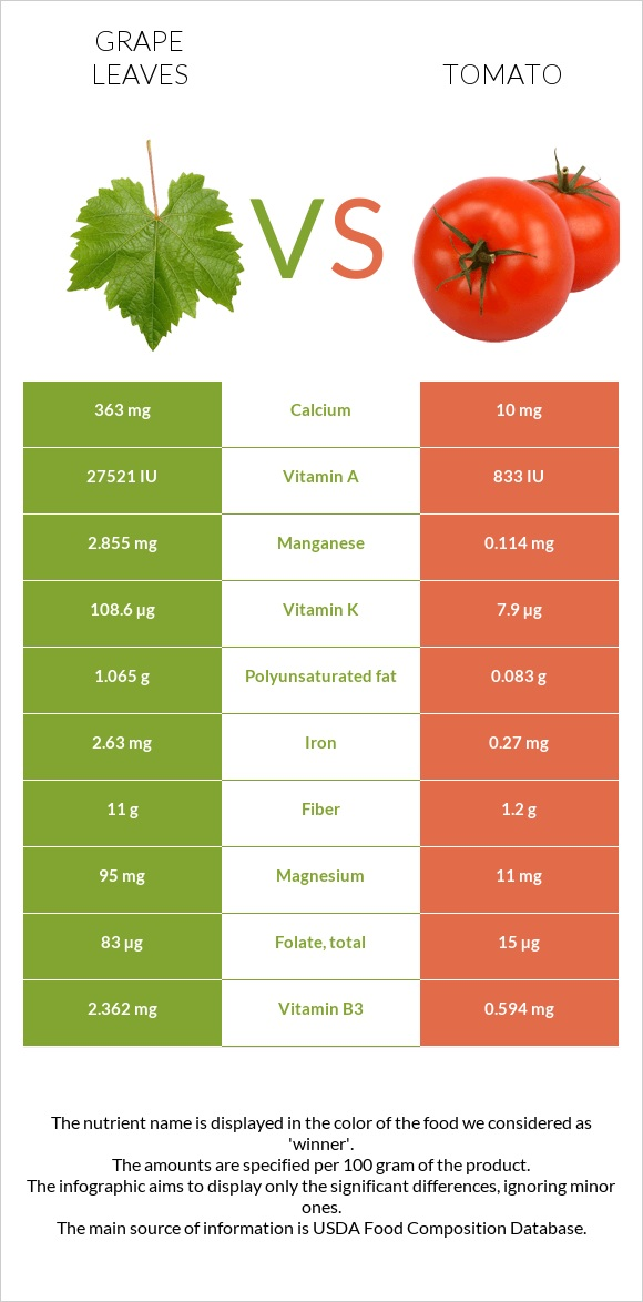 Grape leaves vs Tomato infographic