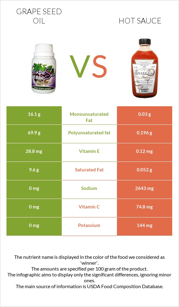 Grape seed oil vs Hot sauce infographic
