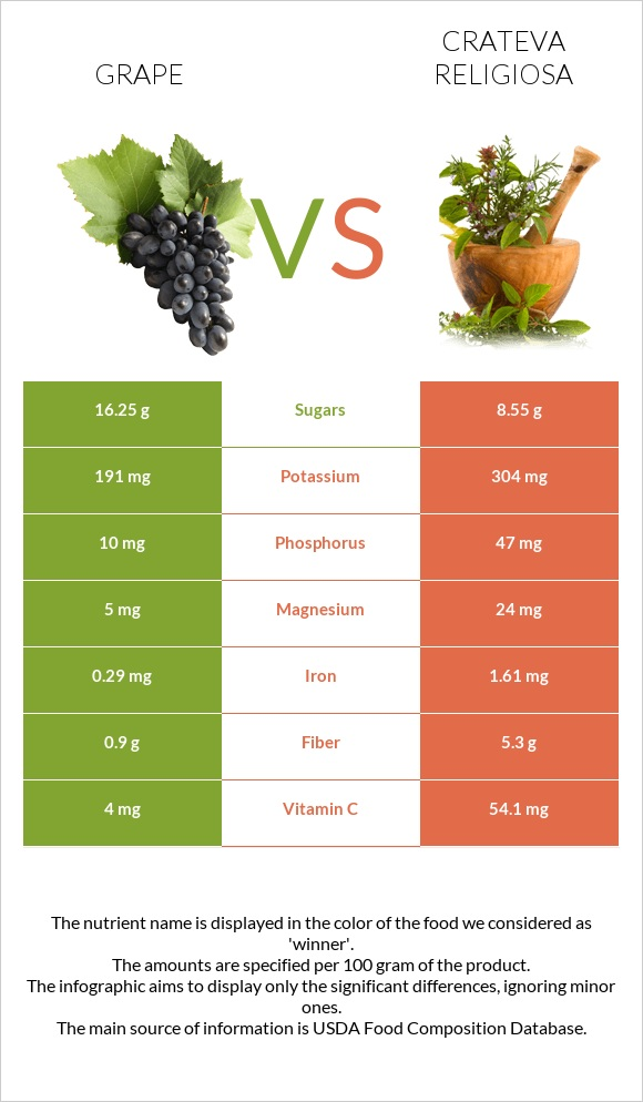 Grape vs Crateva religiosa infographic