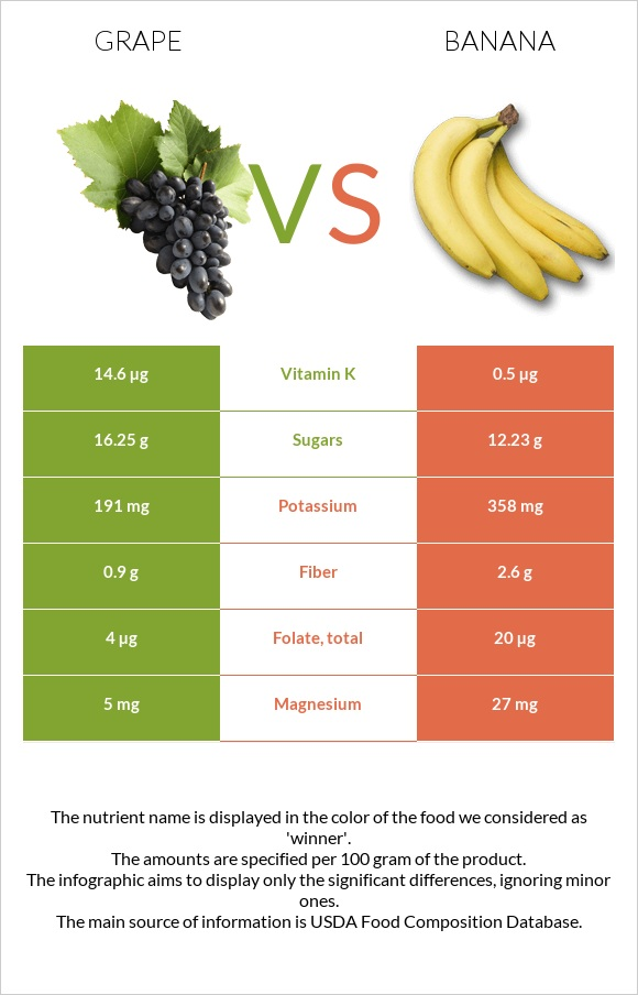 Grape vs Banana infographic