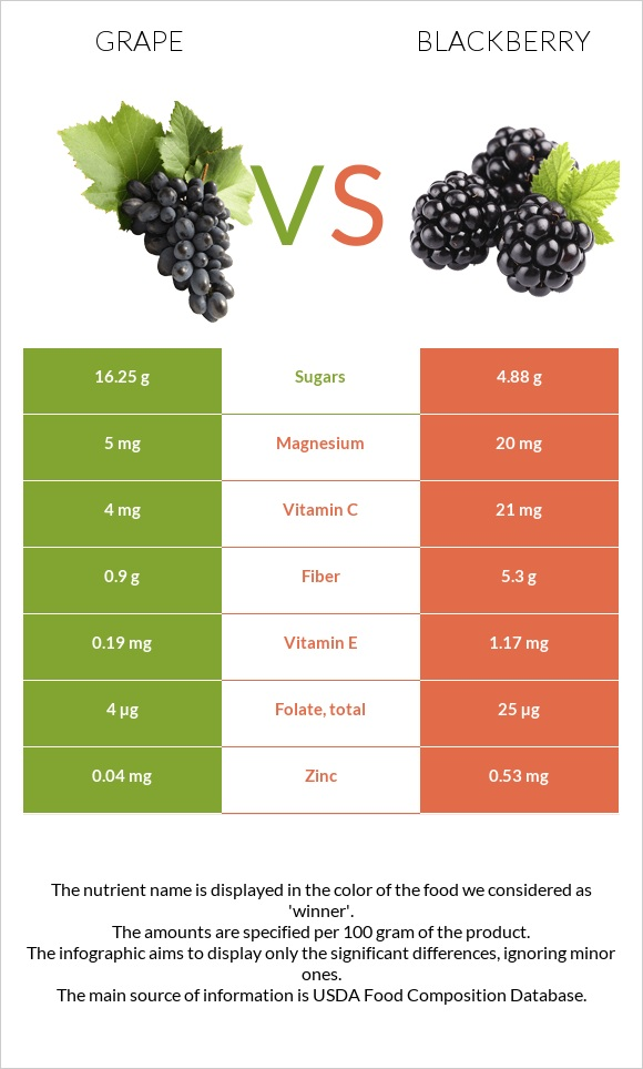 Grape vs Blackberry infographic