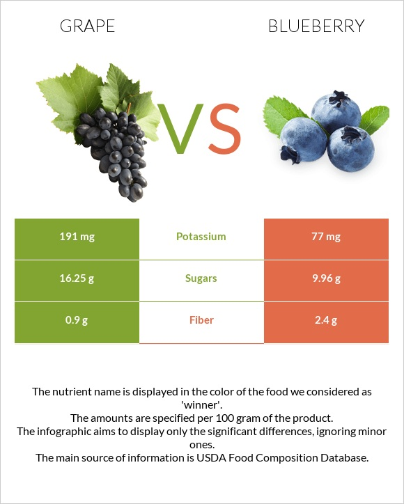Grape vs Blueberry infographic