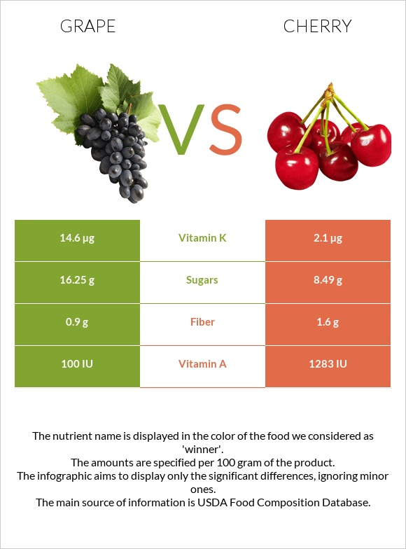 Grape vs Cherry infographic