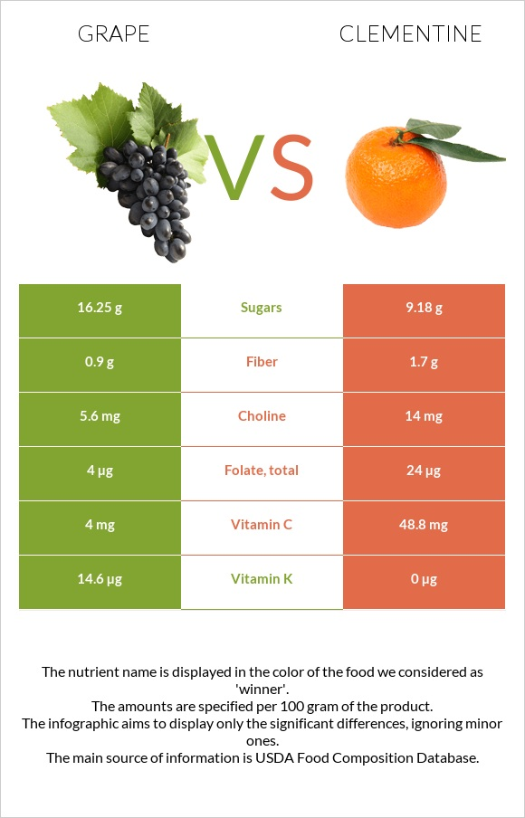 Grape vs Clementine infographic