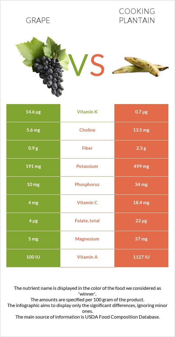 Grape vs Cooking plantain infographic