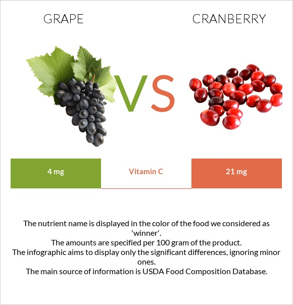 Grape vs Cranberry infographic