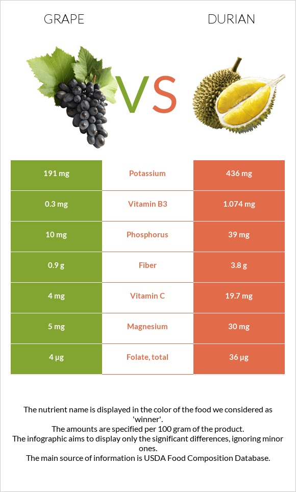Grape vs Durian infographic