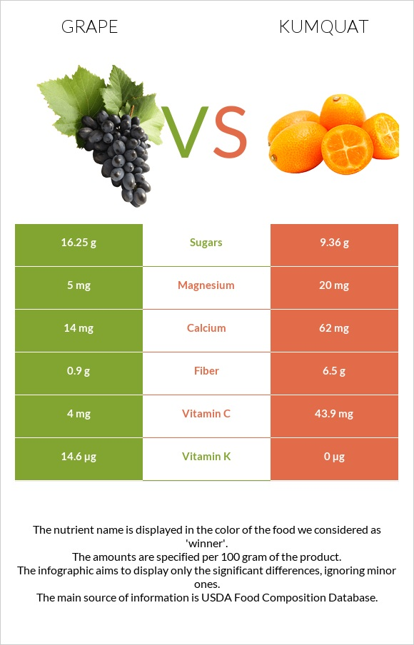 Grape vs Kumquat infographic