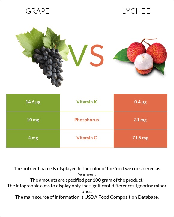 Grape vs Lychee infographic