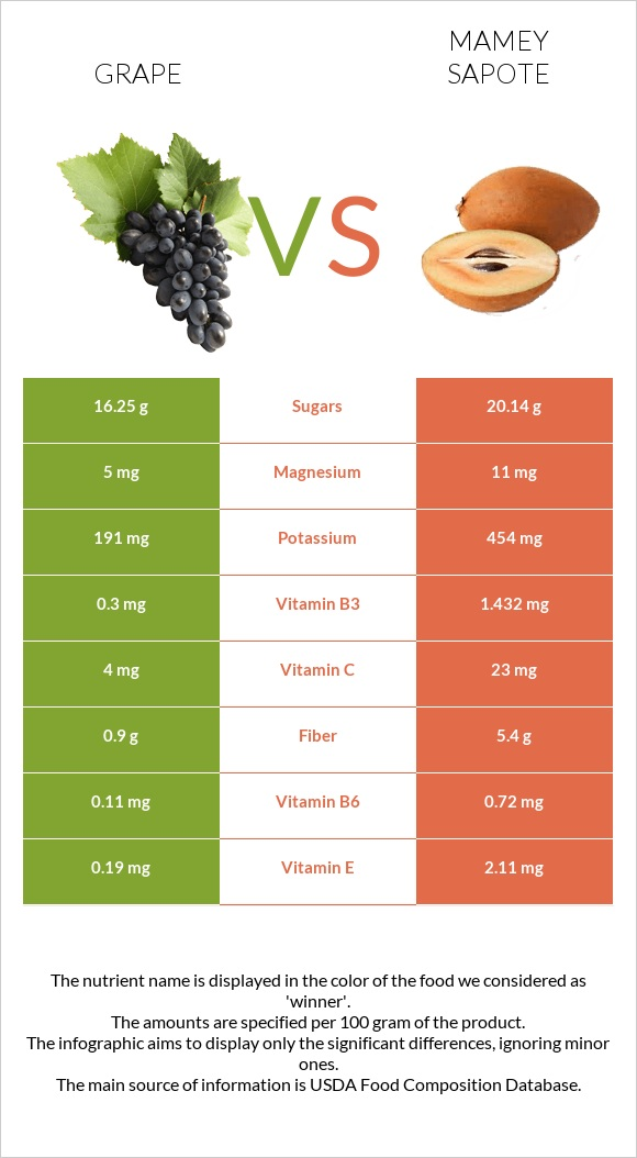 Grape vs Mamey Sapote infographic