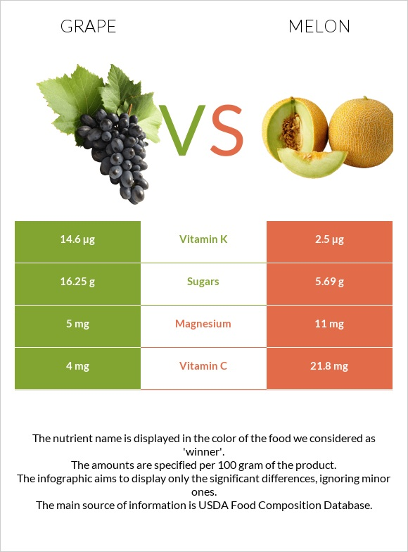 Grape vs Melon infographic